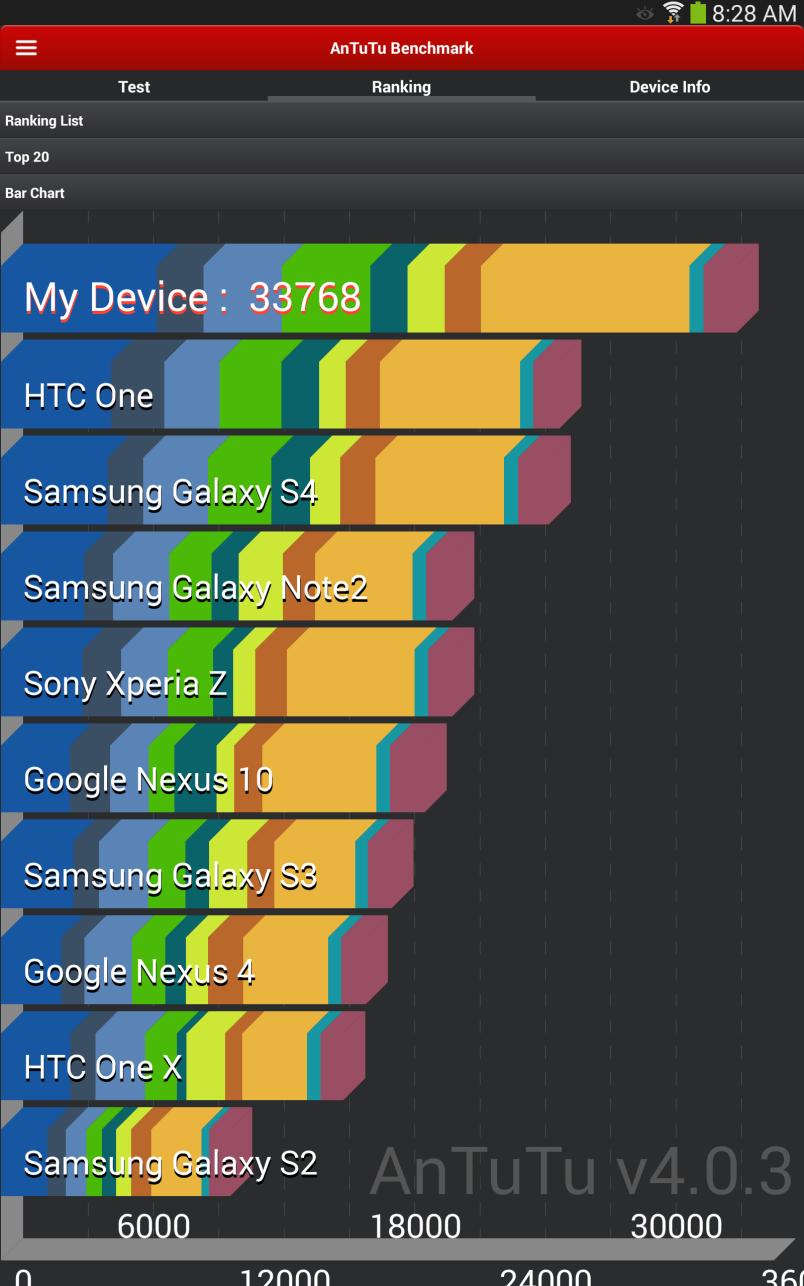 Galaxy Note 10.1 AnTuTu