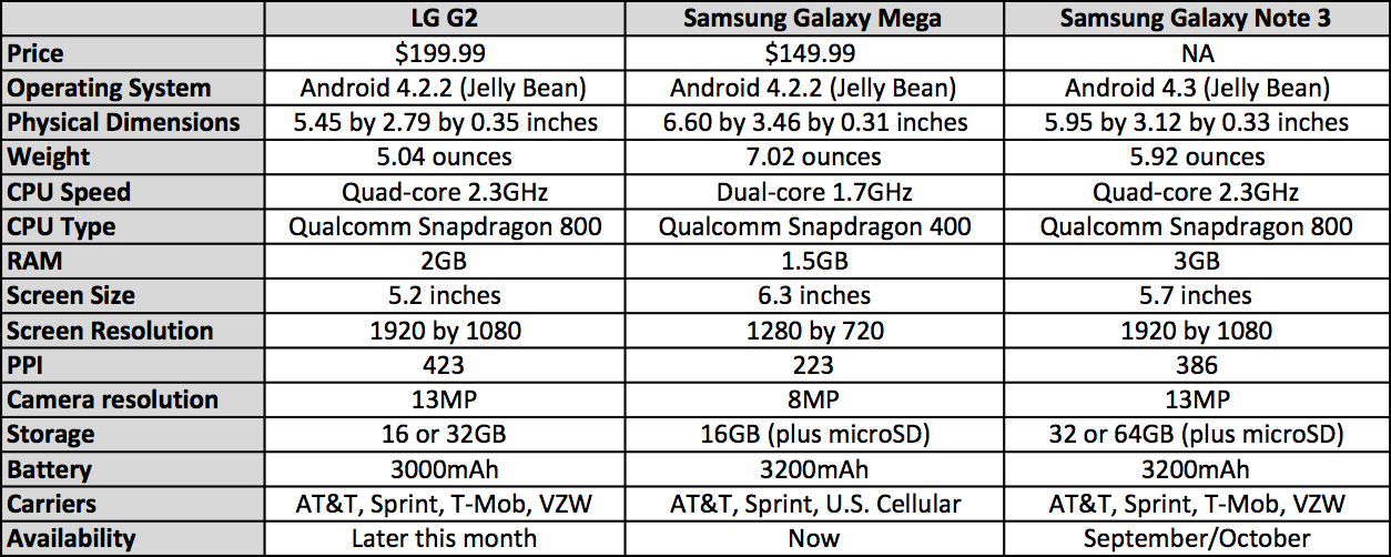 Samsung Galaxy Note 3 vs. LG G2 vs. Galaxy Mega: Battle of the big ...