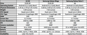 Galaxy Note 3 comparison