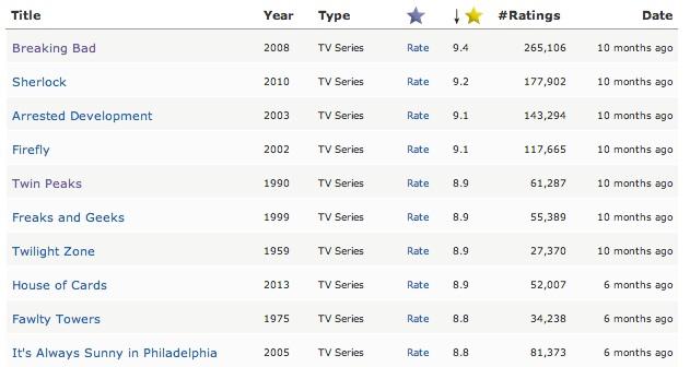 best tv series imdb