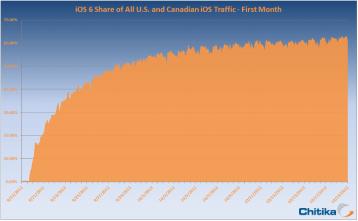 iOS 6 First Month Adoption