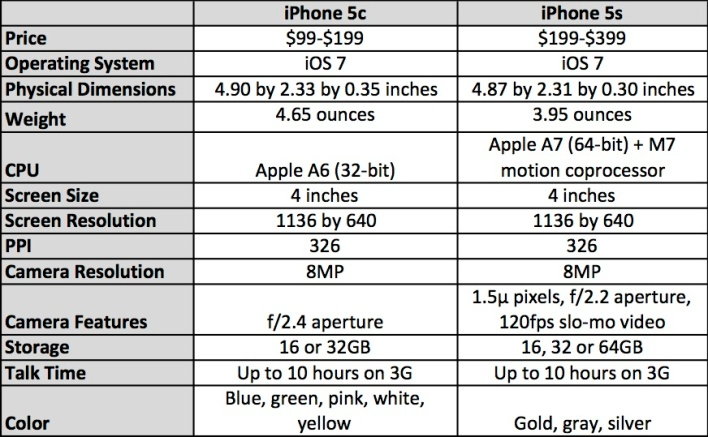 Crush Mobile Zone IPhone 5s Vs 5c Why Price Is Not The Only Difference