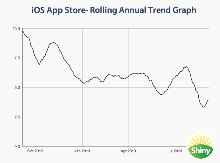 OS App Store- Rolling Annual Trend Graph