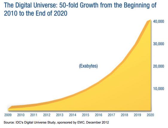 IDC Digital Universe Study Data Growth