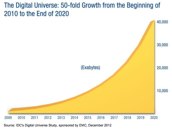 IDC Digital Universe Study Data Growth