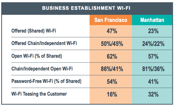Source: Devicescape's 2013 Amenity Wi-Fi Analytics Report