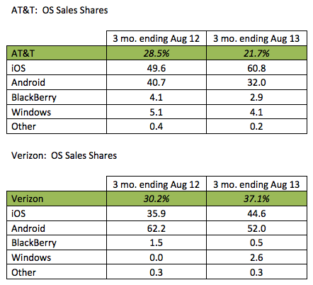 Kantar summer 2013 smartphone OS by carrier