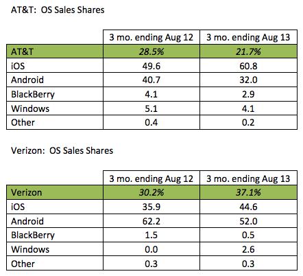 Kantar summer 2013 smartphone OS by carrier