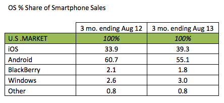 Kantar summer 2013 OS volumes