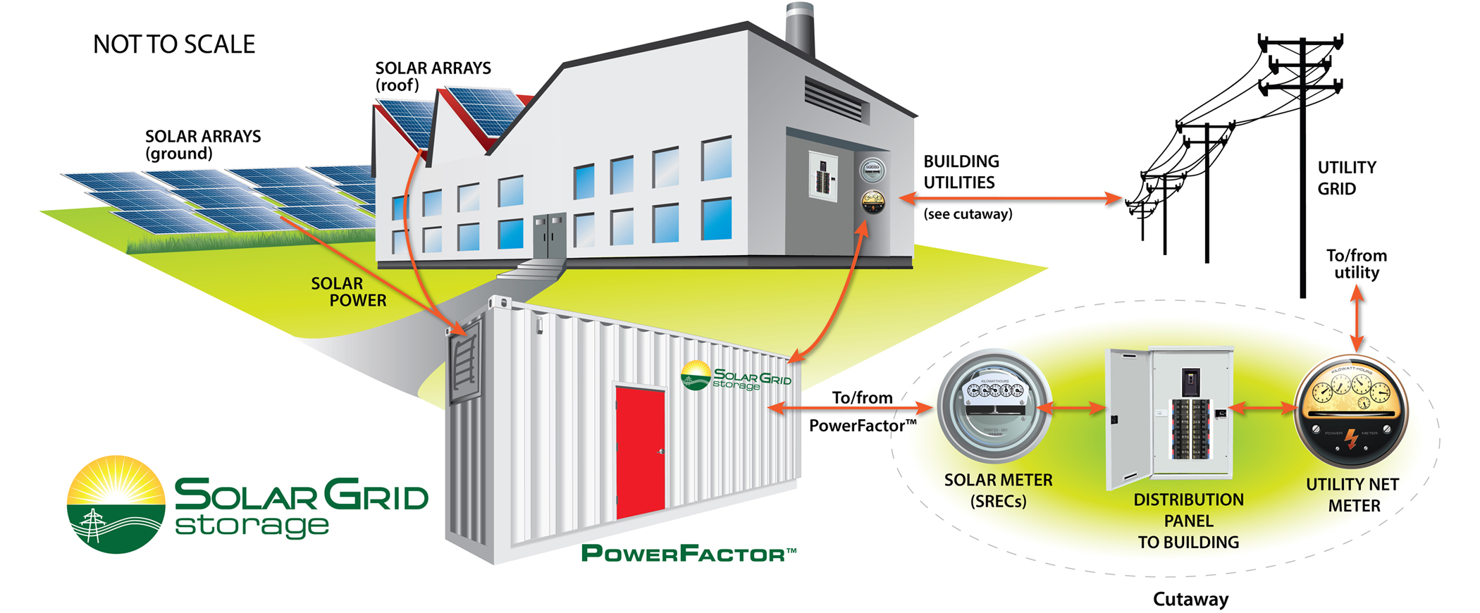 Meet Solar Grid Storage, a startup mixing batteries and solar