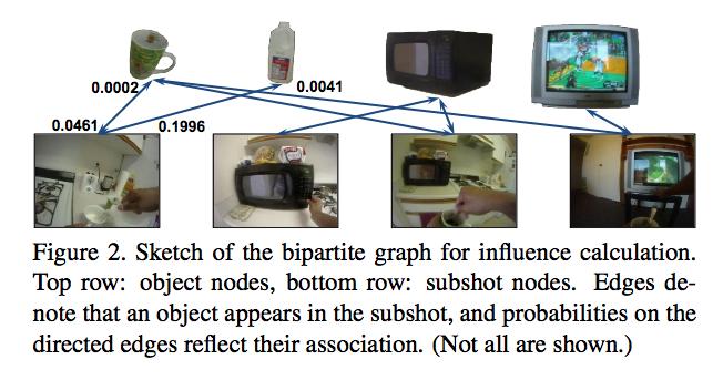 subshot graph