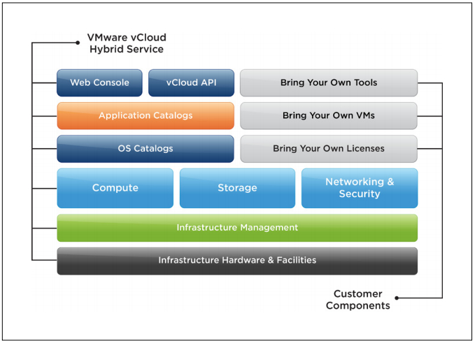 The VMware vCloud Hybrid Services stack. Source: VMware