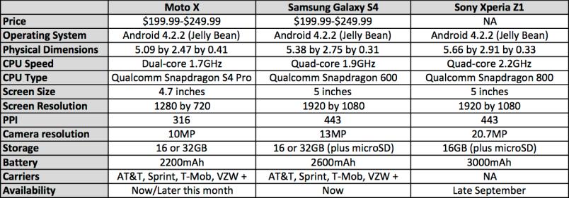 Xperia Z1 comparison