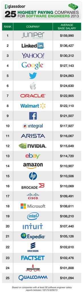 25 Highest Paying companies