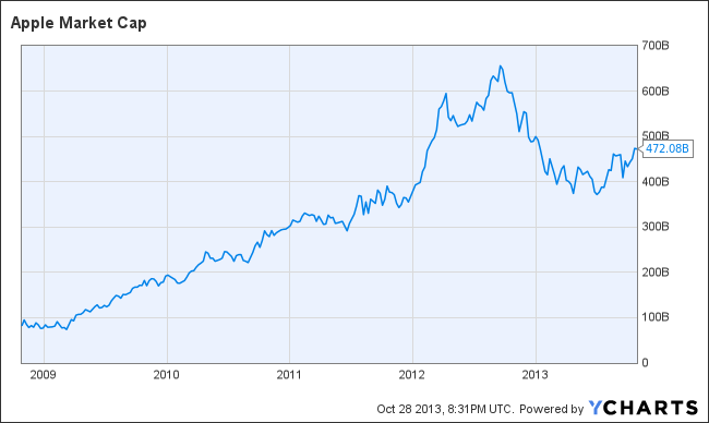 Apple Market Cap Q4 2013