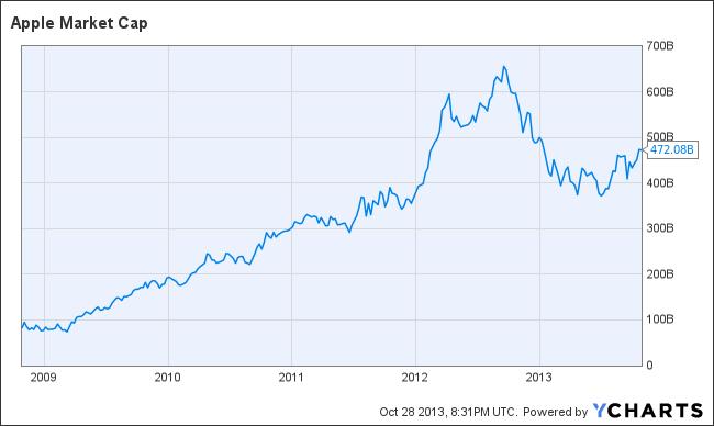 Apple Market Cap Q4 2013