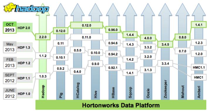 The evolution of the Hortonworks Data Platform.