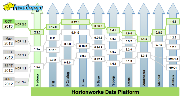 The evolution of the Hortonworks Data Platform.