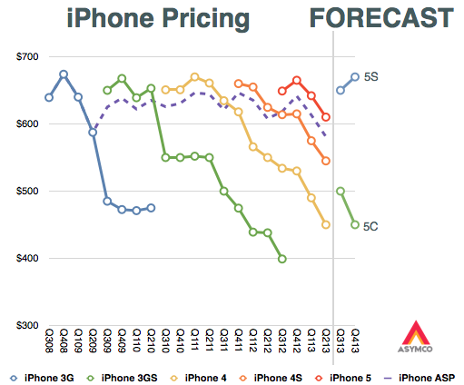 A chart by Horace Dediu on iPhone pricing (http://www.asymco.com/2013/09/11/c-is-for-cognitive-illusion/)