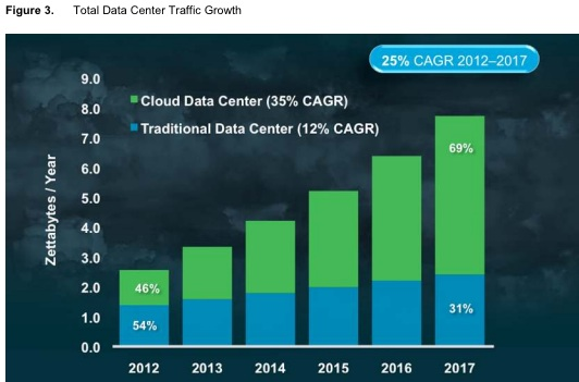 Cisco data center traffic