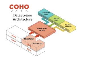 Coho architecture
