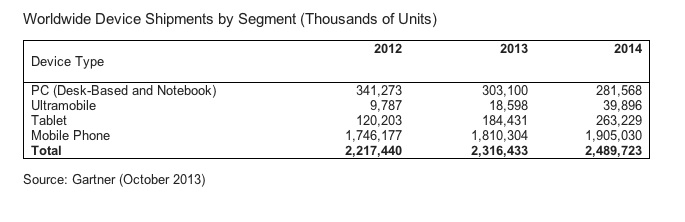 Gartner Device shipments cy 2013 units