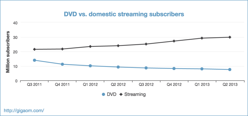 """DVD vs. domestic streaming subscribers"""