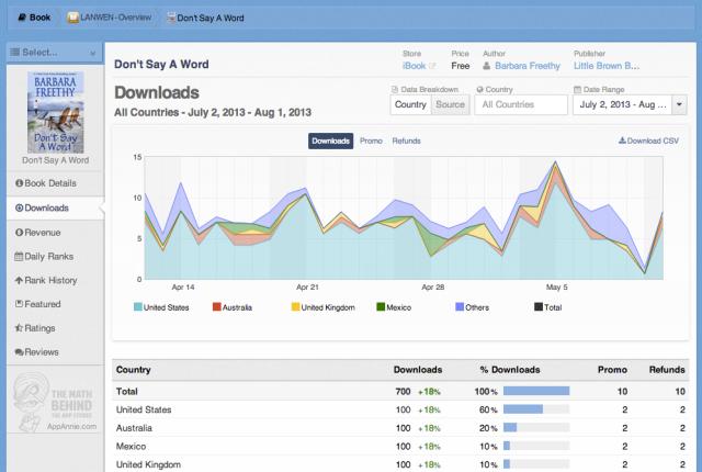 app annie ebook analytics