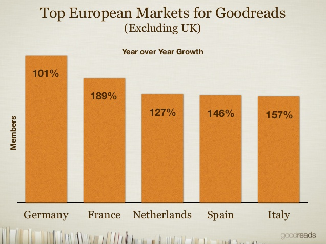 goodreads top european markets