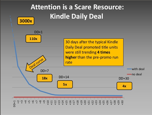 grandinetti kindle daily deal