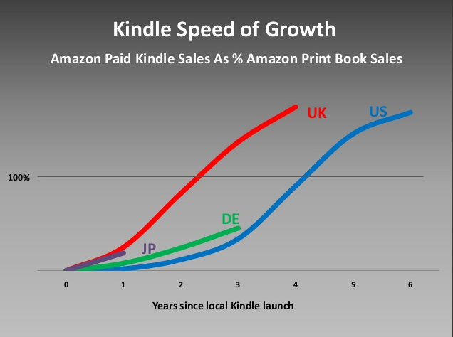 grandinetti kindle speed of growth