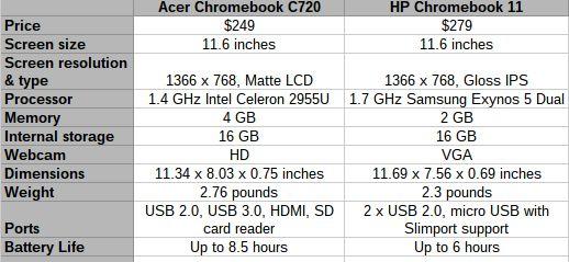 HP 11 vs Acer C720