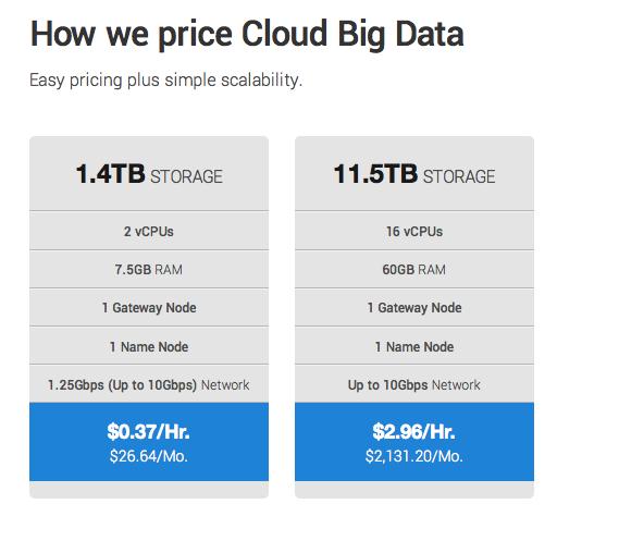 Rackspace Hadoop price