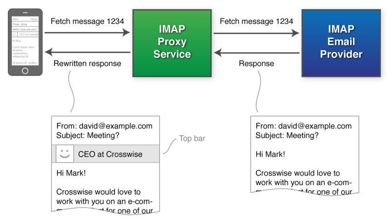 intro imap proxy