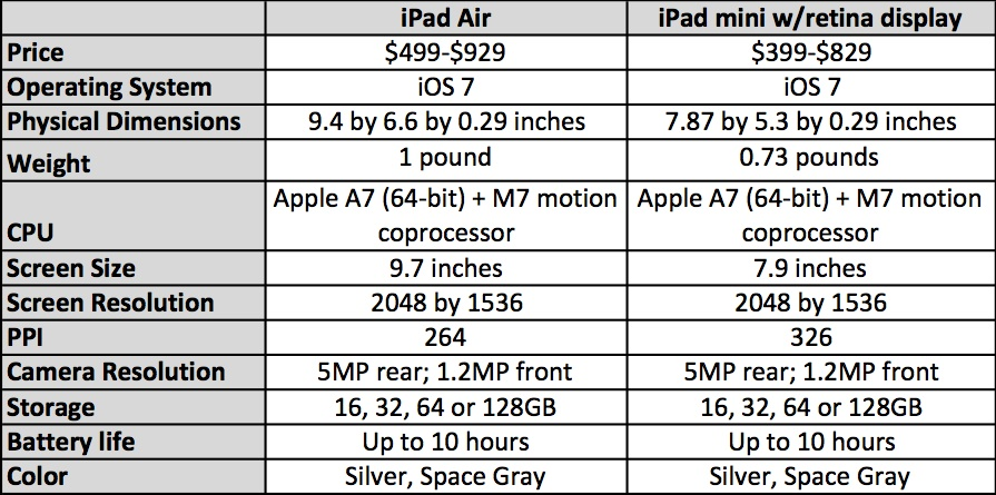 iPad Air vs iPad mini retina