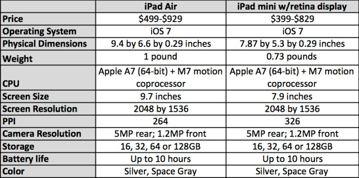 The PC competition - cnet Apple.com, support Screen Sharing IPhone 6 Models (A1549, A1586, A1589, A1522, A1524 and