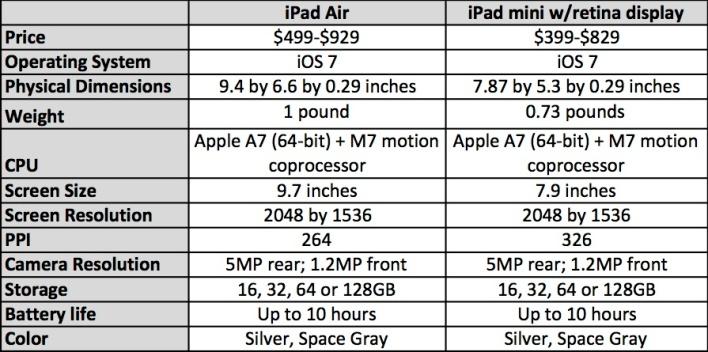 iPad Air vs iPad mini with Retina display: specs ...Ipad Mini Retina Specs