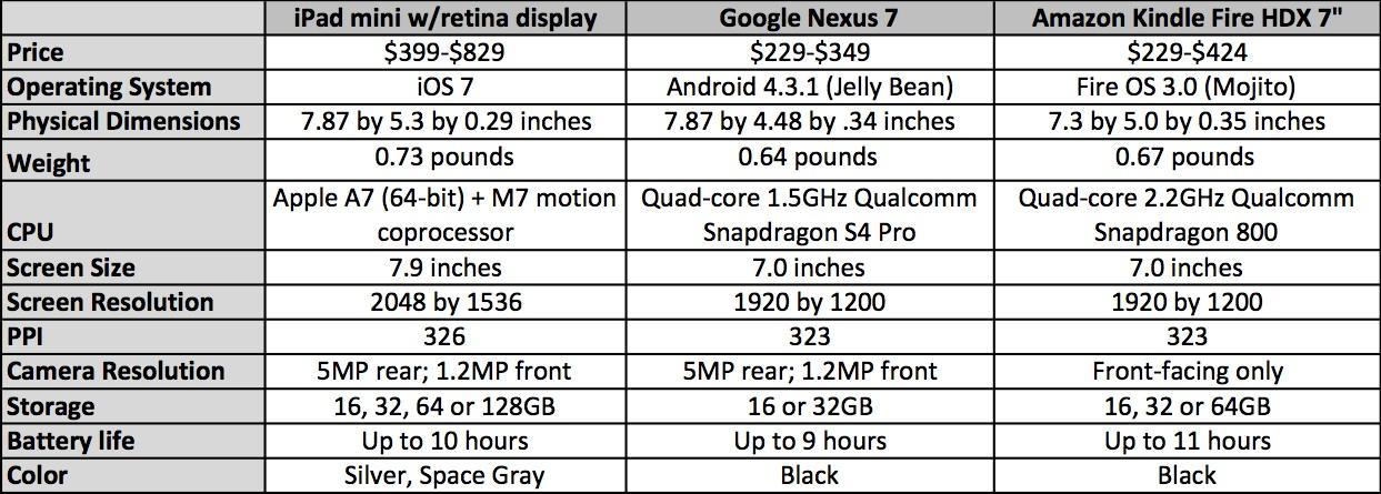 iPad mini comparison chart