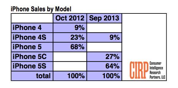 iPhone 5s CIRP figures