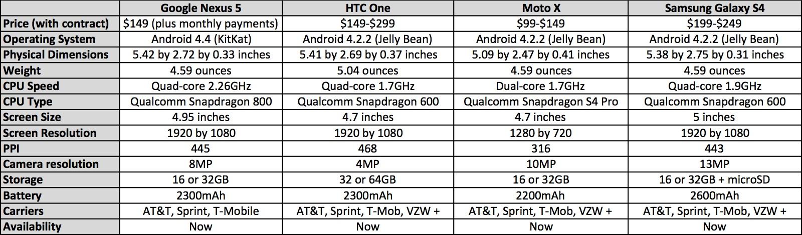 Nexus 5 comparison