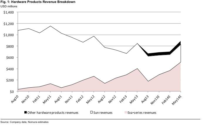 Oracle hardware revenue breakdown