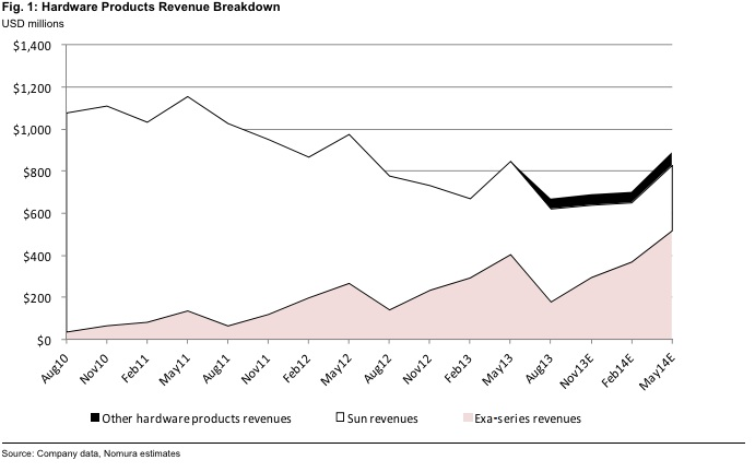 Oracle hardware revenue breakdown