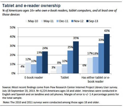 Pew e-readers