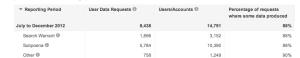 Transparency report screenshot