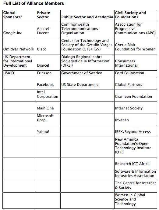 A4AI member list