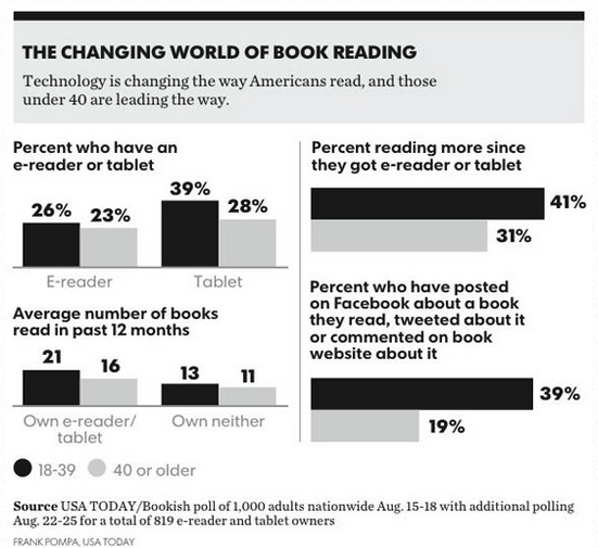 USA Today Bookish survey