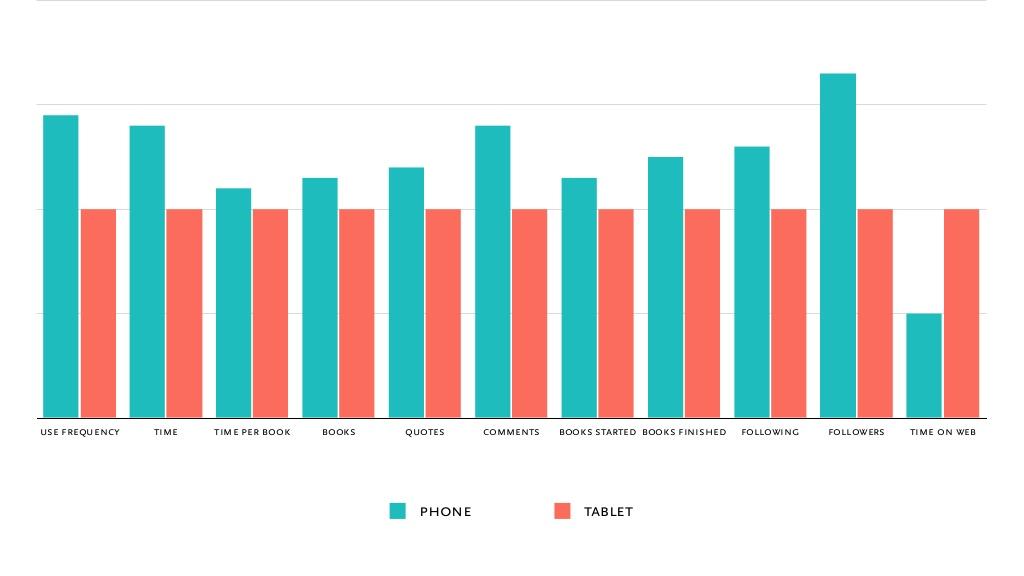 readmill phone vs. tablet