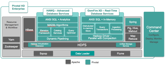 The whole Pivotal data stack.