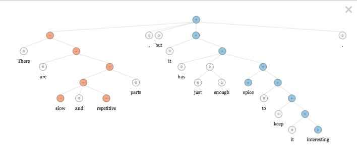 A visual representation of how Socher's model breaks down sentences.