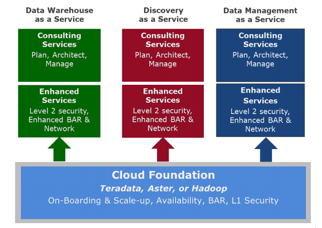 Teradata gets its cloud and NoSQL on as big data pressures mount